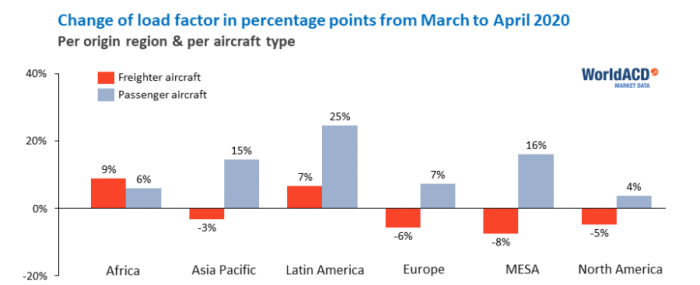 worldacd-air-cargo-revenues-up-but-volumes-down-in-april.png