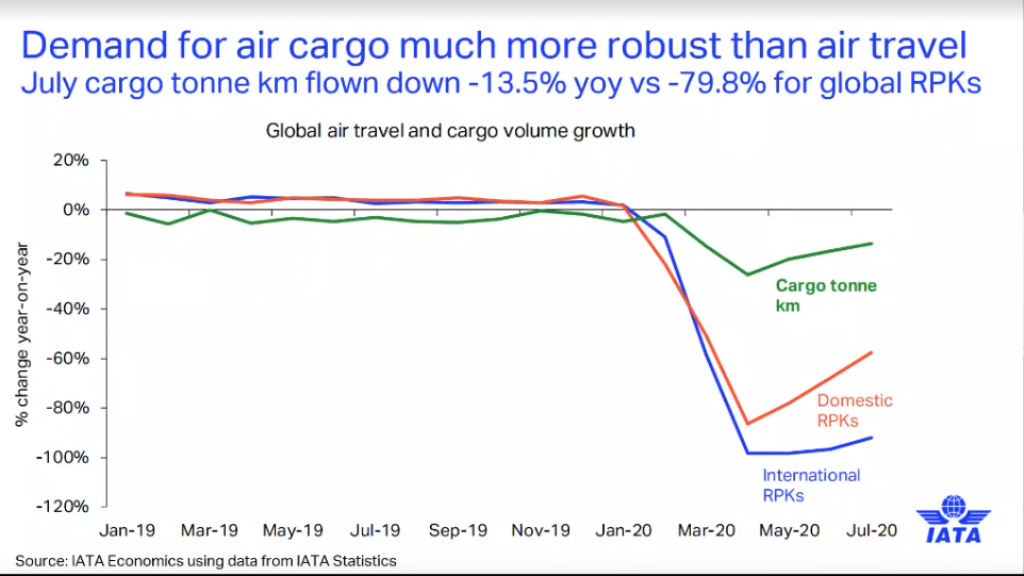 iata-outlook-cargo-is-following-a-fairly-typical-recession-recovery-cycle.png