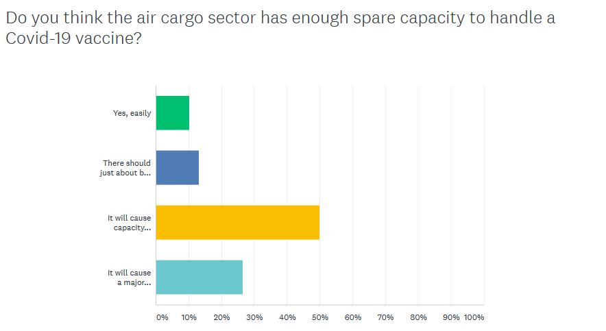 survey-air-cargo-braces-for-covid-19-vaccine-capacity-constraints.png