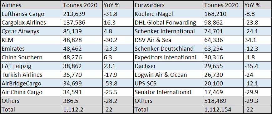 german-airfreight-market-registers-22-decline-in-2020.png