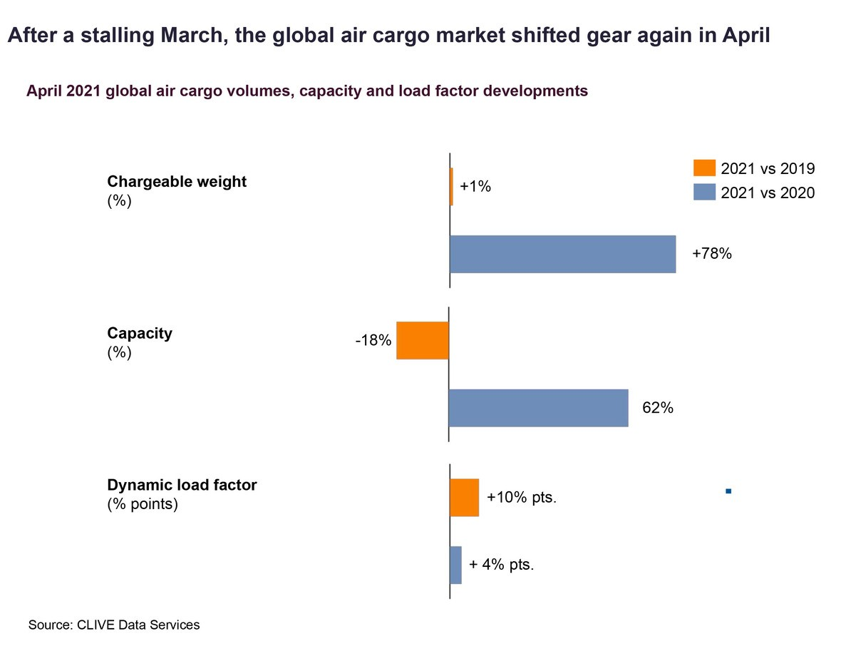 clive-air-cargo-bounces-back-in-april.jpg