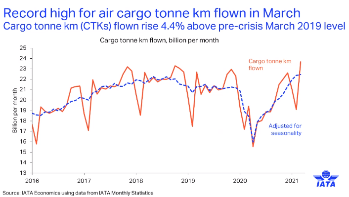 iata-strong-post-pandemic-air-cargo-market-expected.png